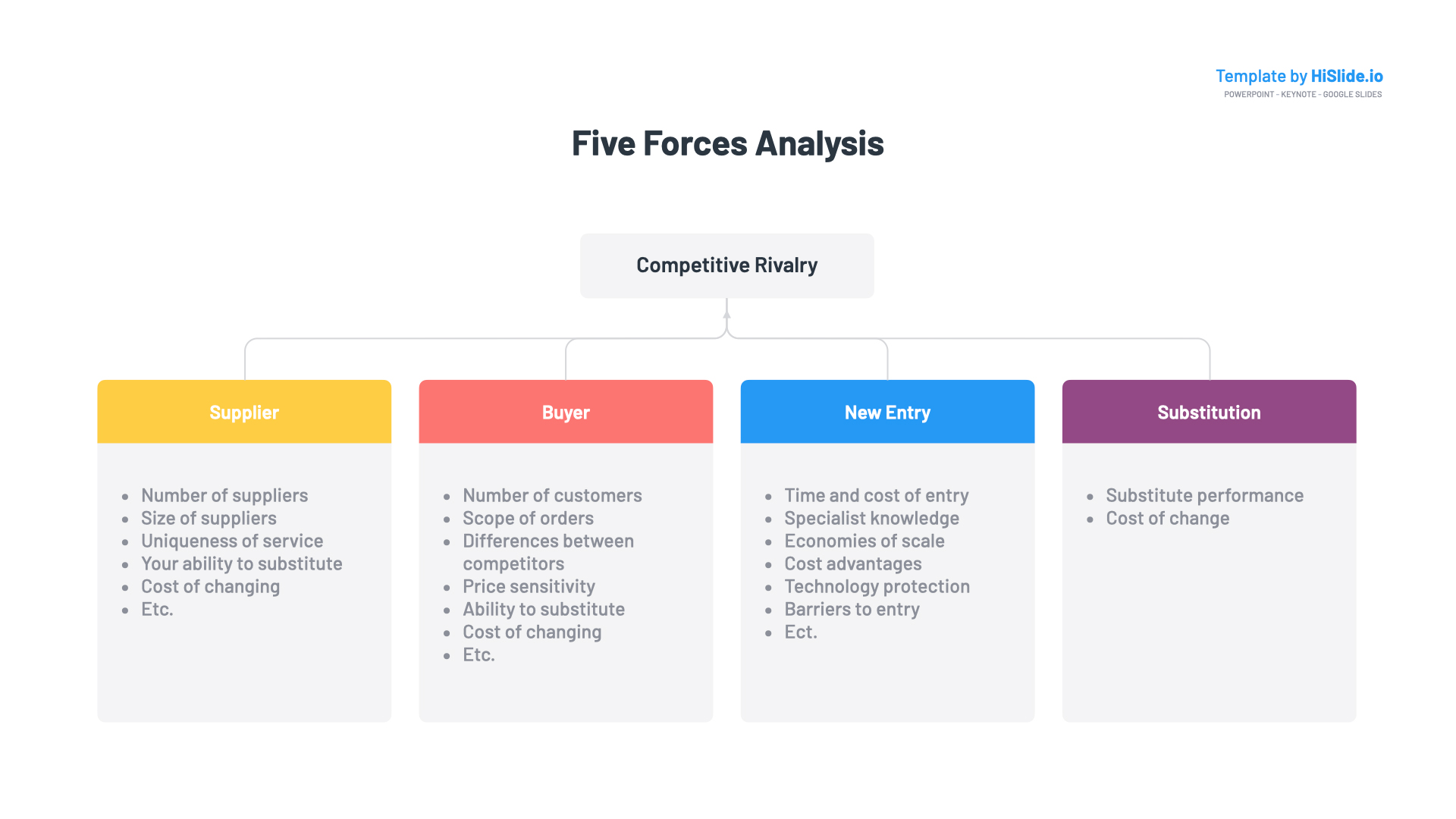 Five forces analysis slide
