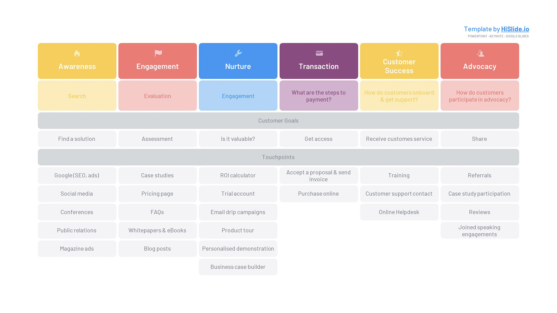 Customer Journey table Powerpoint template