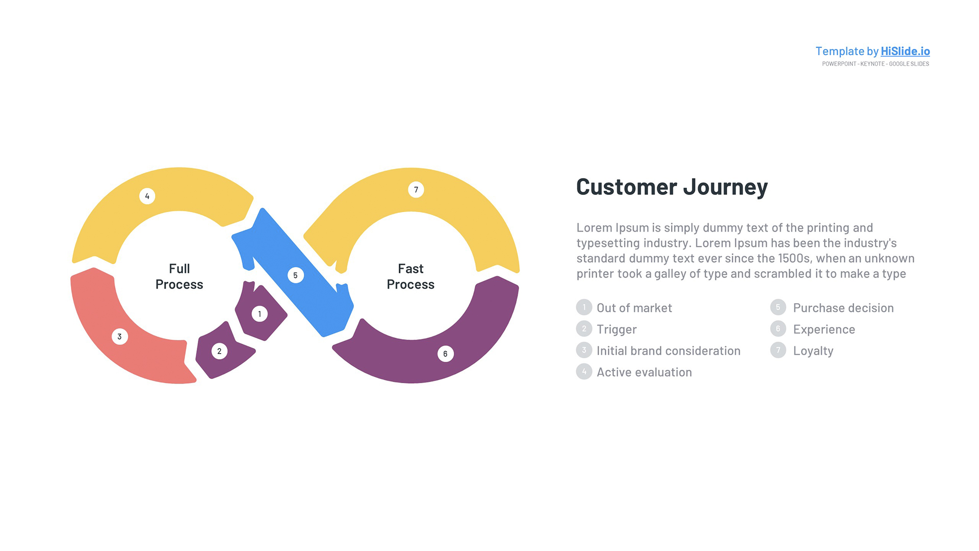 Customer Experience Process PowerPoint Template