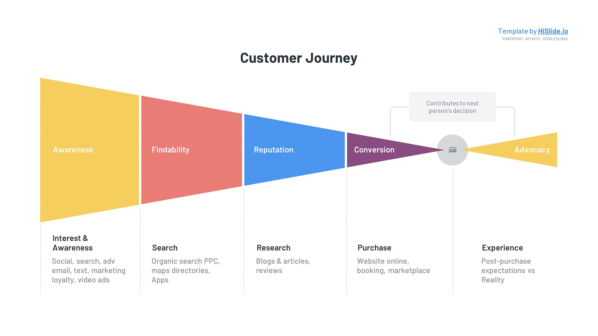 Free Customer Journey map Powerpoint template