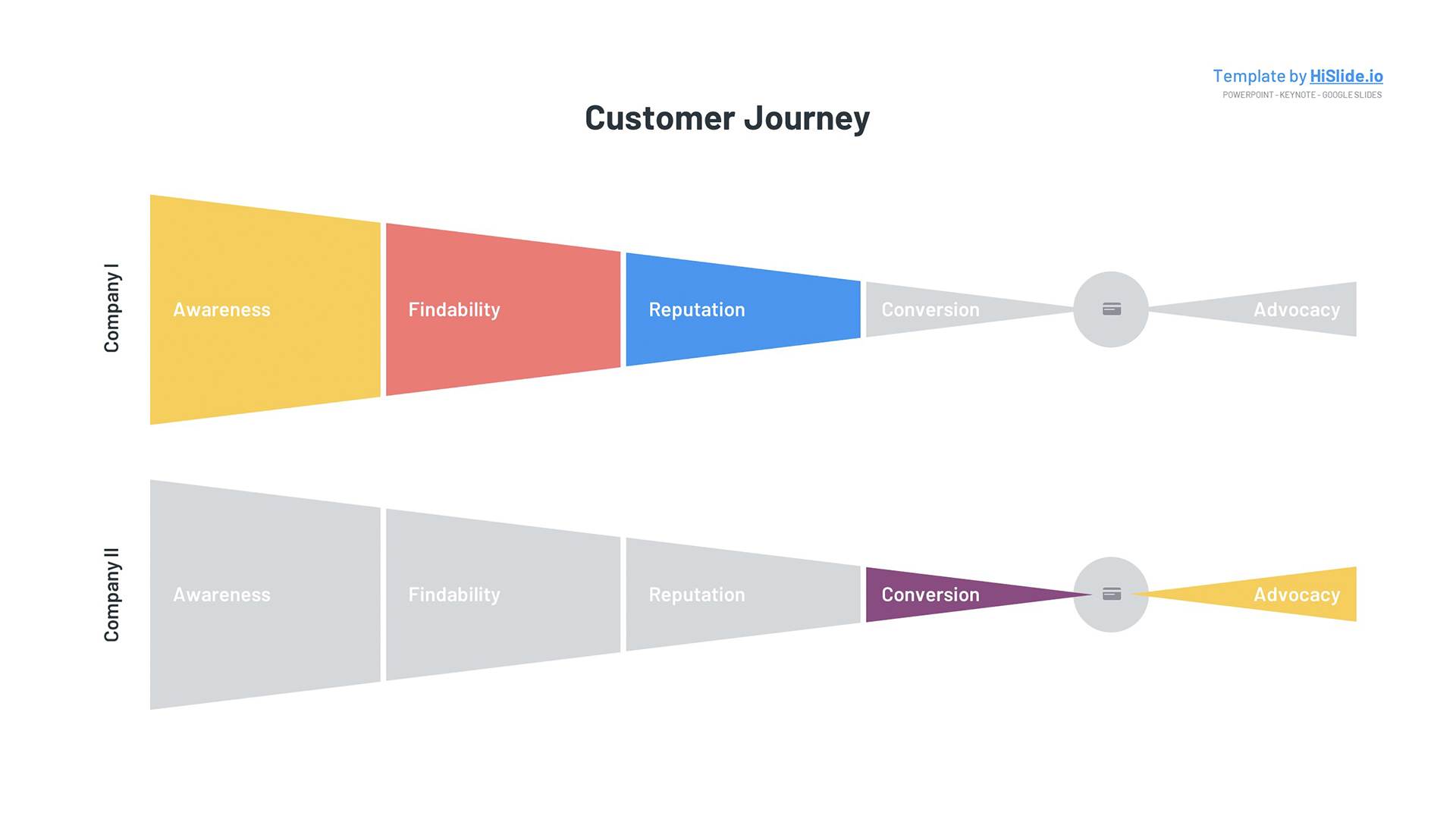 Customer Journey map Free Powerpoint template