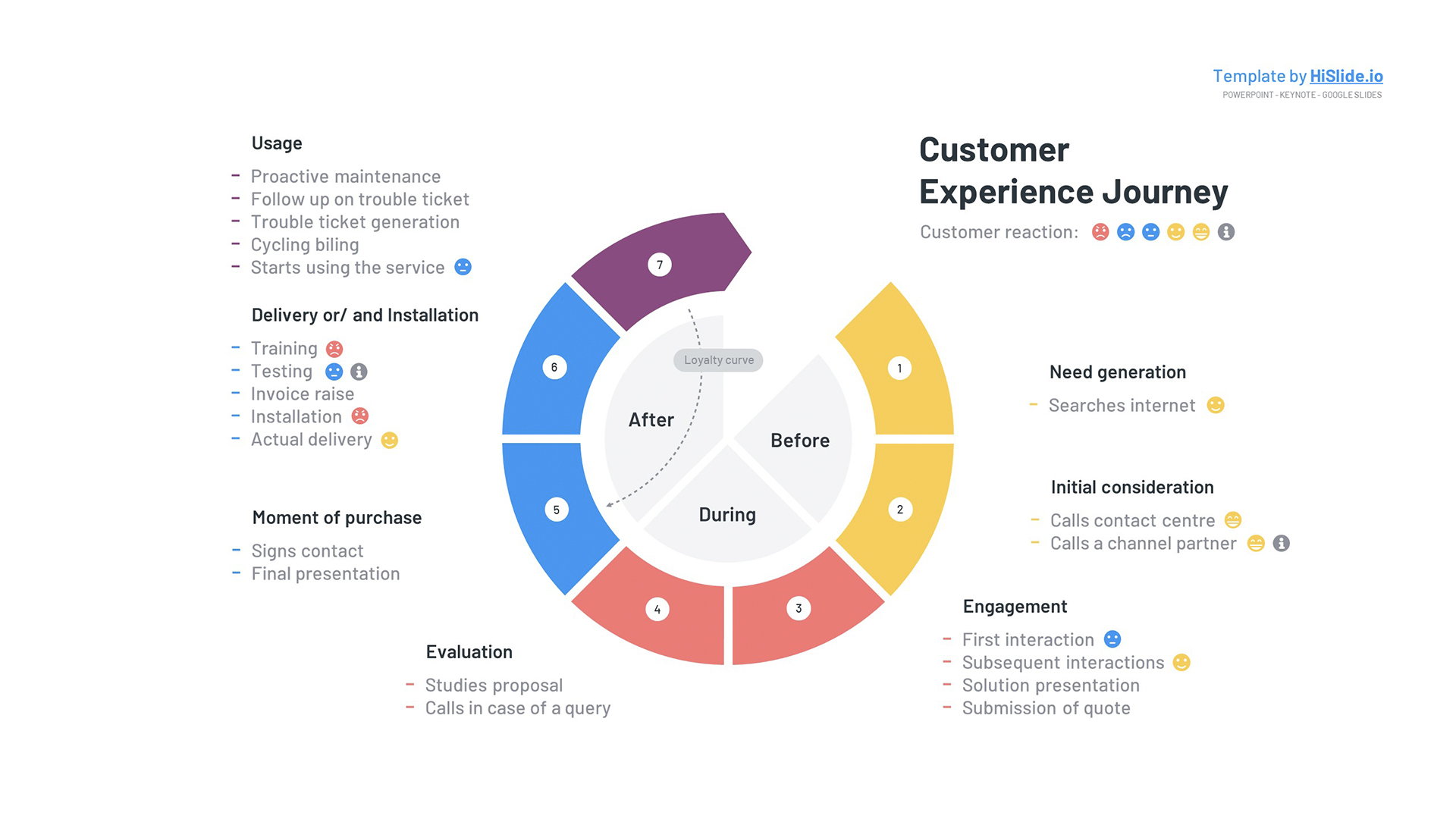 Free Customer Journey experience map Powerpoint template
