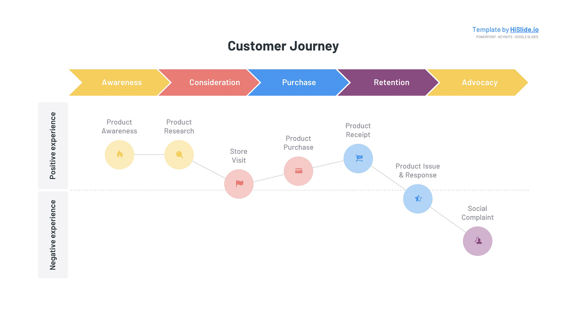 Customer Journey experience map for Powerpoint