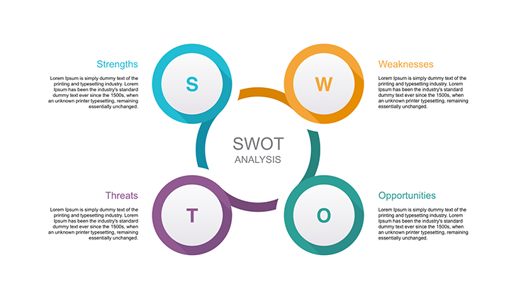 Template for SWOT