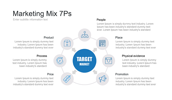 7 Ps of the Marketing Mix