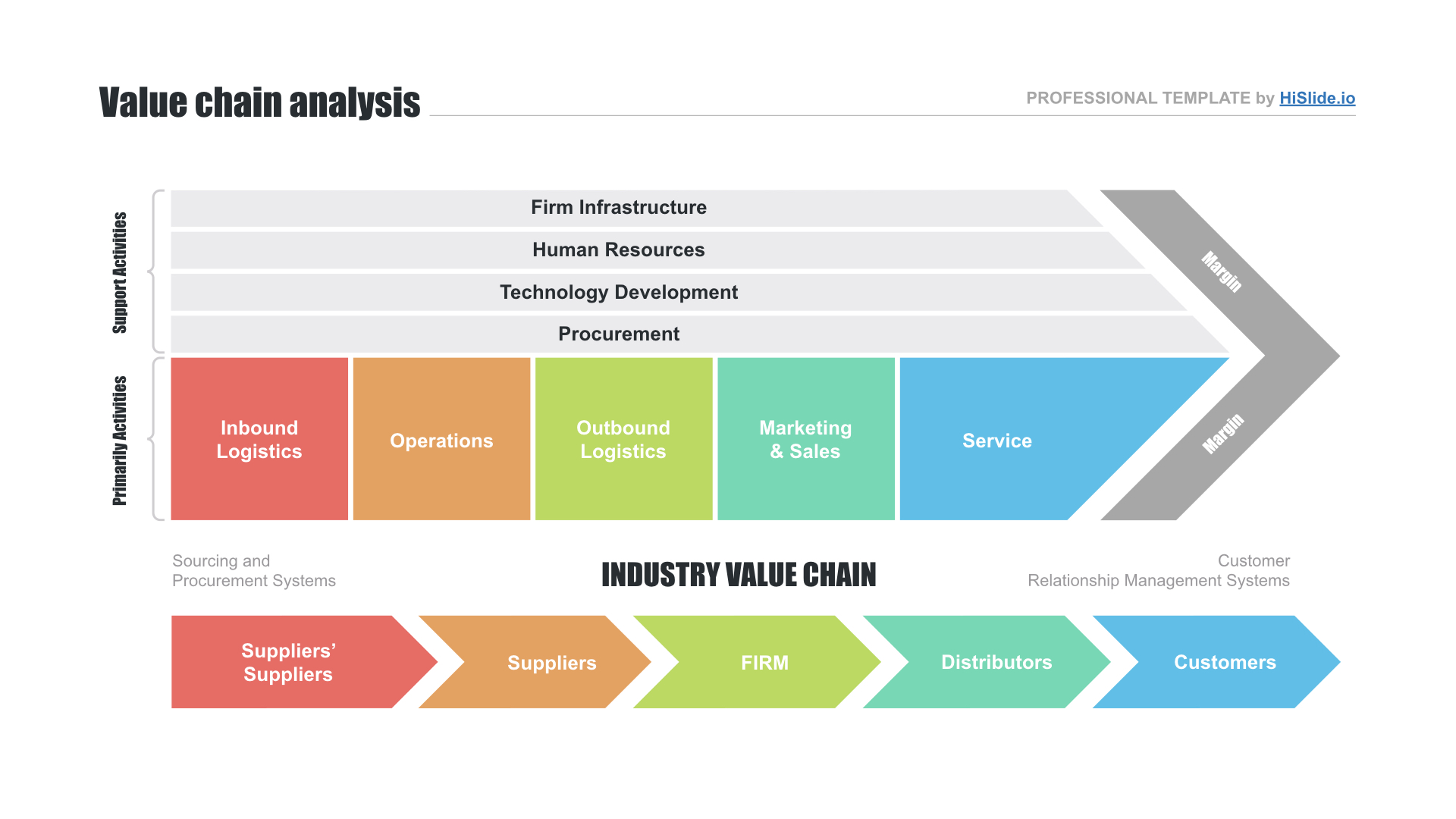 Value chain Keynote template