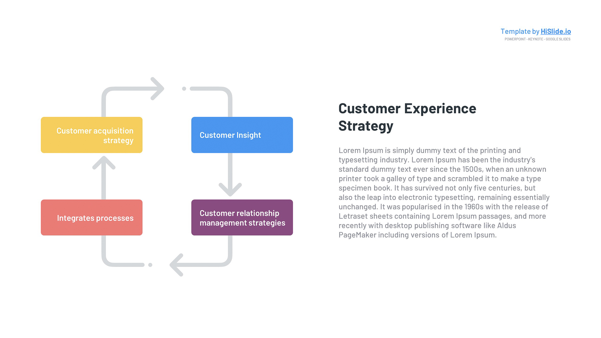 Customer Experience Strategy Keynote Template