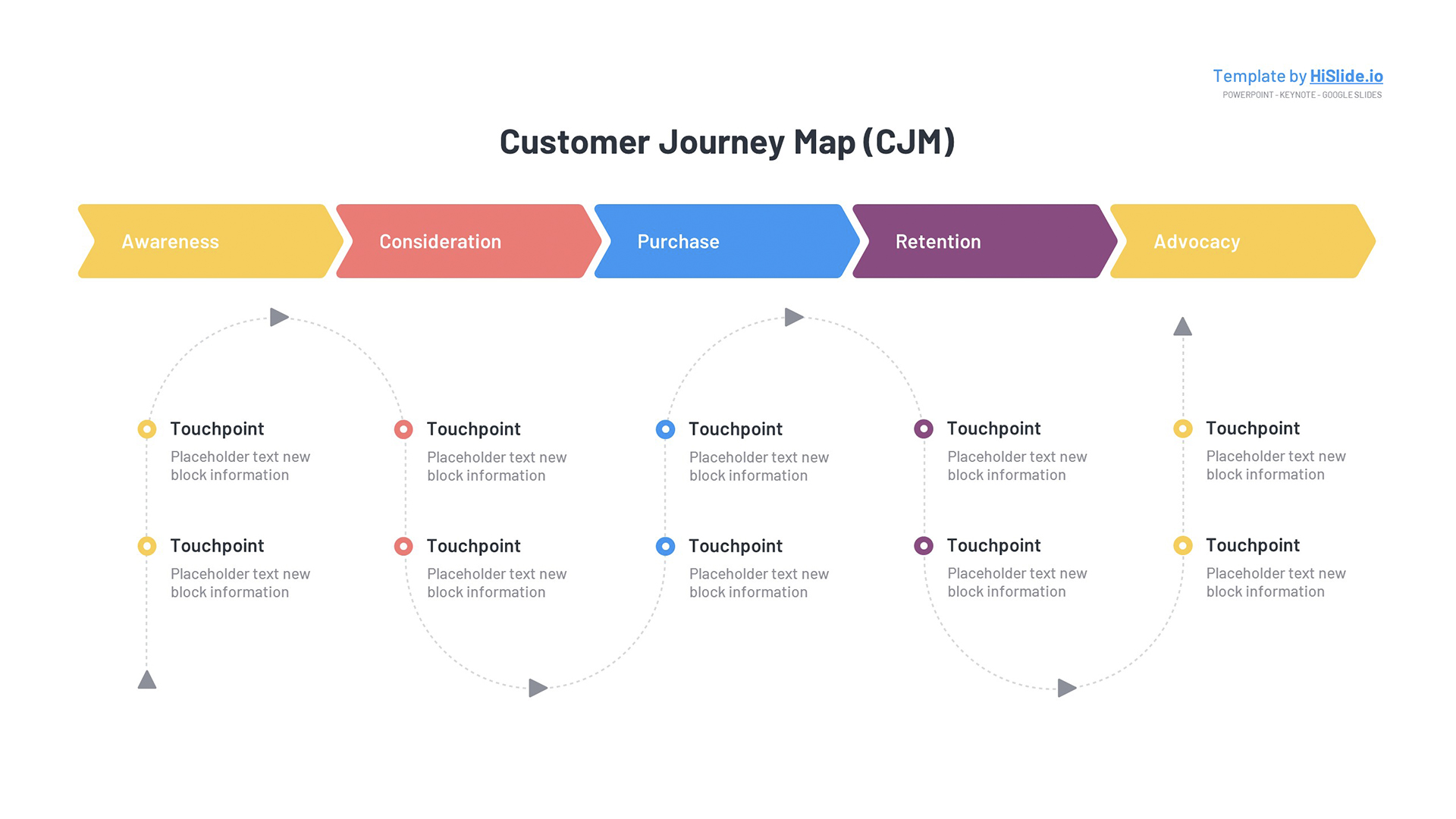 Customer Journey map Keynote template